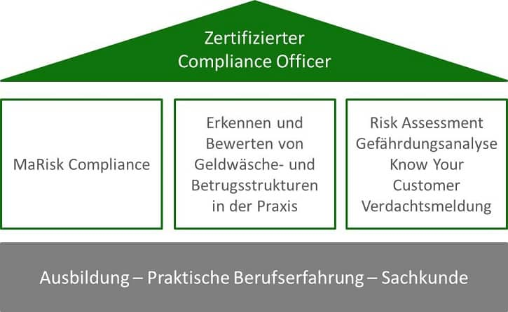 Zertifizierter Compliance Officer (S&P)